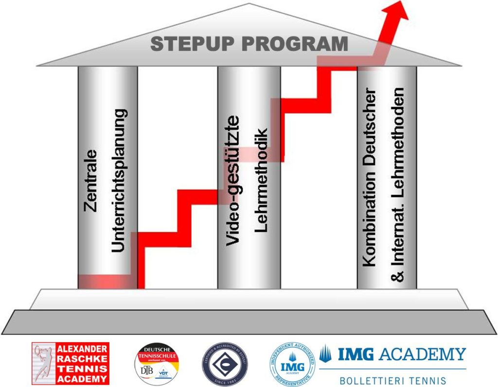 Stepup Program Methode